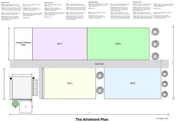 Crop Rotation Plan